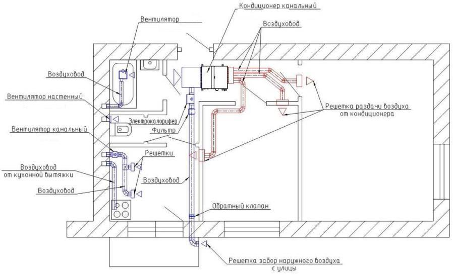 planirovanie-kanalnoj-sistemy-kondicionirovaniya